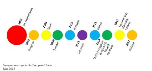 Rainbow timeline